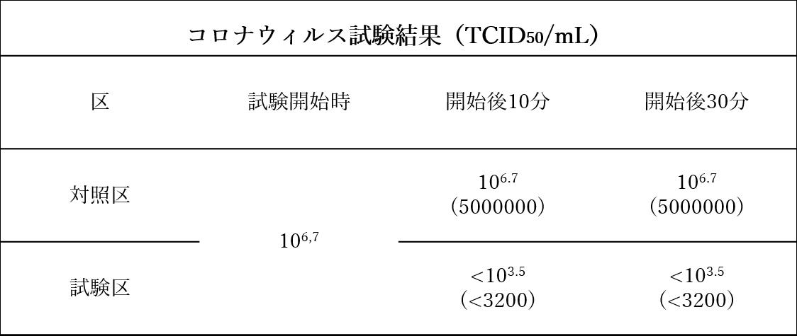 コロナウィルス不活性化試験結果1